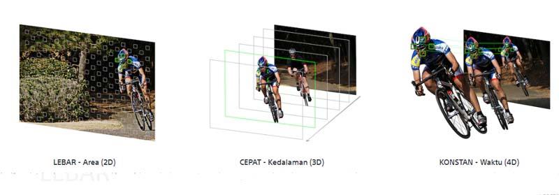 Teknologi AF 4D